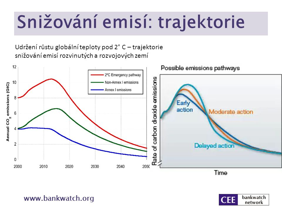 Klimaticko energetický balíček www.bankwatch.org Neboli 20 – 20 – 20 do roku 2020 Snížit emise skleníkových plynů o 20 % Podíl obnovitelných zdrojů na konečné spotřebě energie 20 % Snížení spotřeby energie o 20 % Systém EU ETS Pilotní projekty CCS