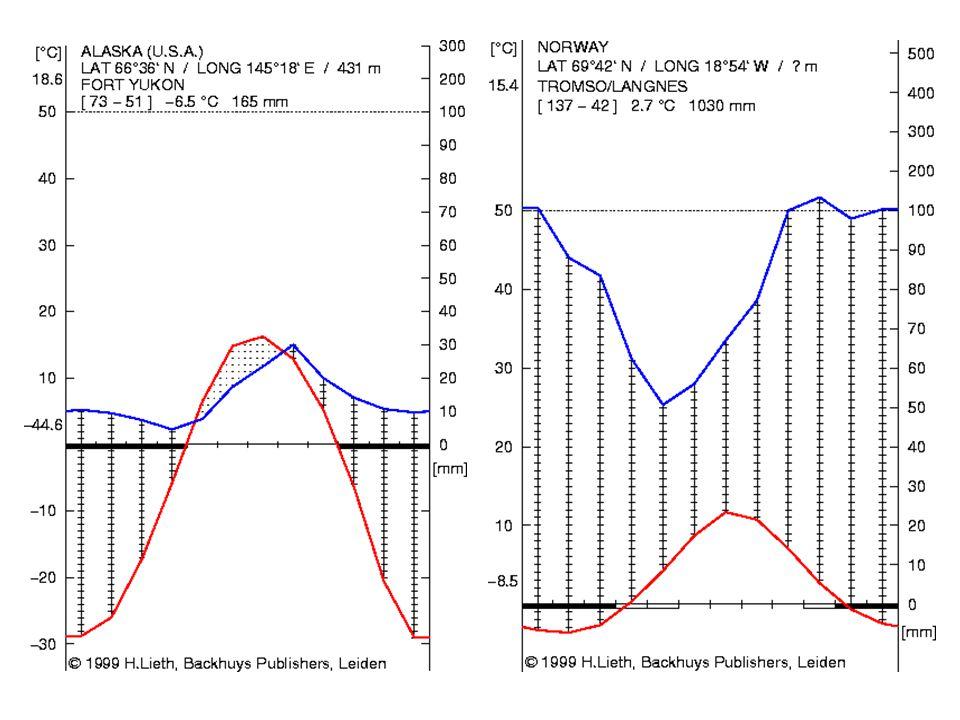 Dekompozice - růst tundrových hub klesá s vlhkostí a je limitován při pH nad 4,5-5,0 - jen 20% druhů tundrových hub je psychrofilní (pracují při -7 až -10 o C), zbývajících 80% druhů má optimum růstu při vyšších teplotách.