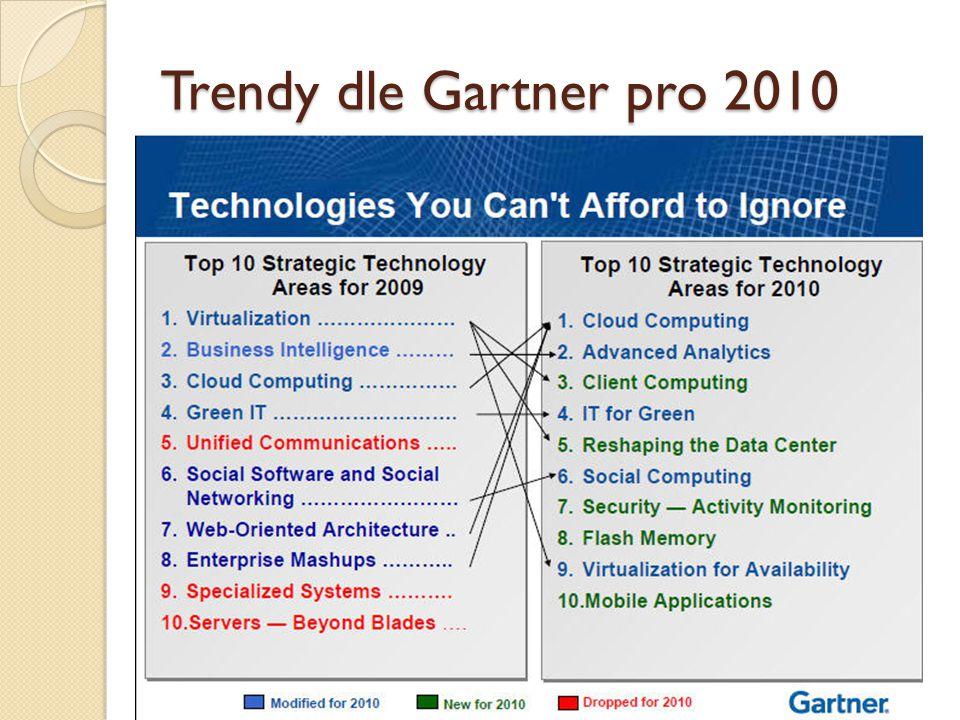 Trendy dle Gartner pro 2010