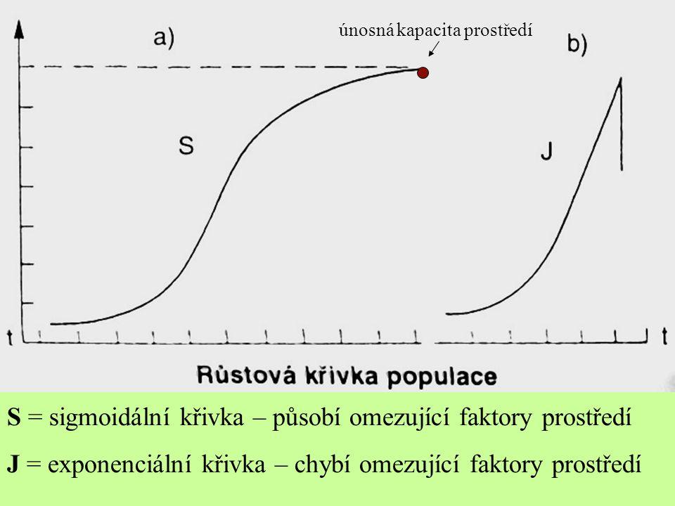 S = sigmoidální křivka – působí omezující faktory prostředí J = exponenciální křivka – chybí omezující faktory prostředí únosná kapacita prostředí