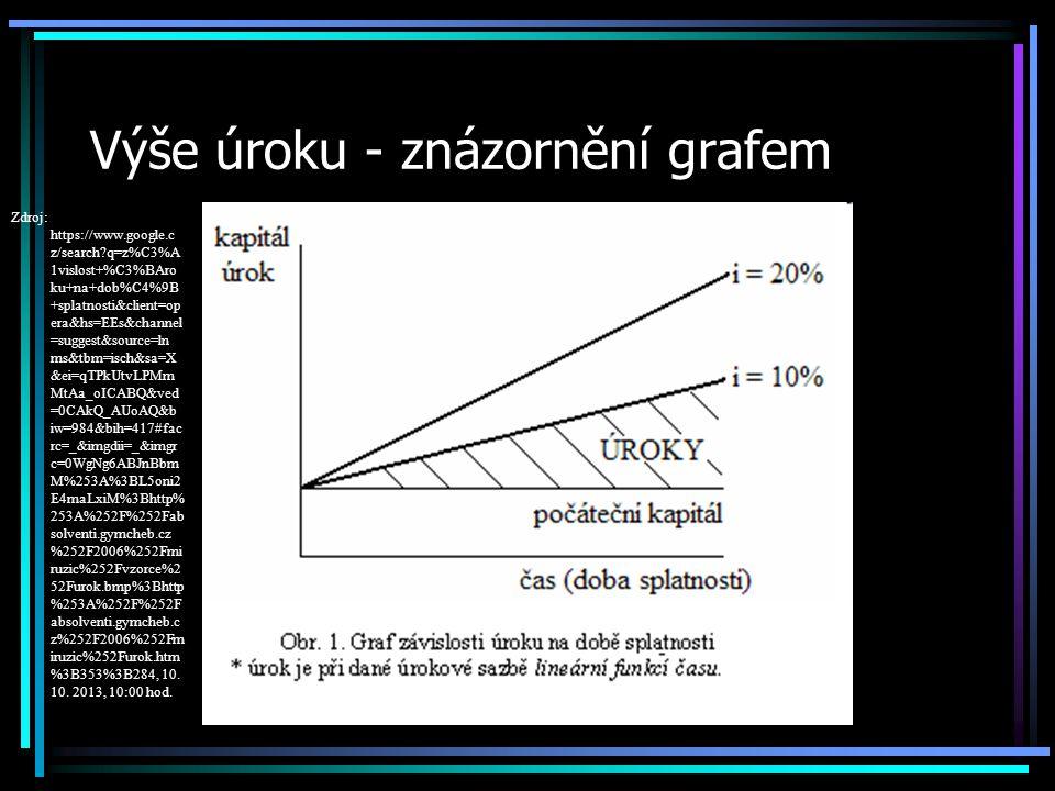 Výše úroku - znázornění grafem Zdroj: https://www.google.c z/search?q=z%C3%A 1vislost+%C3%BAro ku+na+dob%C4%9B +splatnosti&client=op era&hs=EEs&channel =suggest&source=ln ms&tbm=isch&sa=X &ei=qTPkUtvLPMm MtAa_oICABQ&ved =0CAkQ_AUoAQ&b iw=984&bih=417#fac rc=_&imgdii=_&imgr c=0WgNg6ABJnBbm M%253A%3BL5oni2 E4maLxiM%3Bhttp% 253A%252F%252Fab solventi.gymcheb.cz %252F2006%252Fmi ruzic%252Fvzorce%2 52Furok.bmp%3Bhttp %253A%252F%252F absolventi.gymcheb.c z%252F2006%252Fm iruzic%252Furok.htm %3B353%3B284, 10.