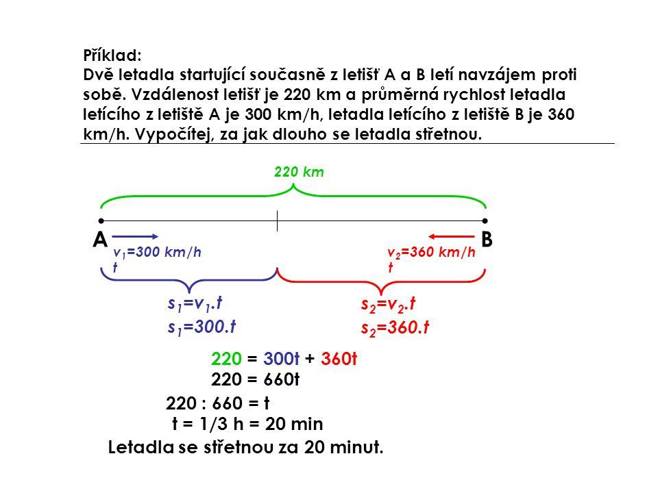 AB v 1 =300 km/h 220 km s 1 =v 1.t s 2 =v 2.t v 2 =360 km/h tt s 1 =300.t s 2 =360.t 220 = 300t + 360t 220 = 660t 220 : 660 = t t = 1/3 h = 20 min Letadla se střetnou za 20 minut.
