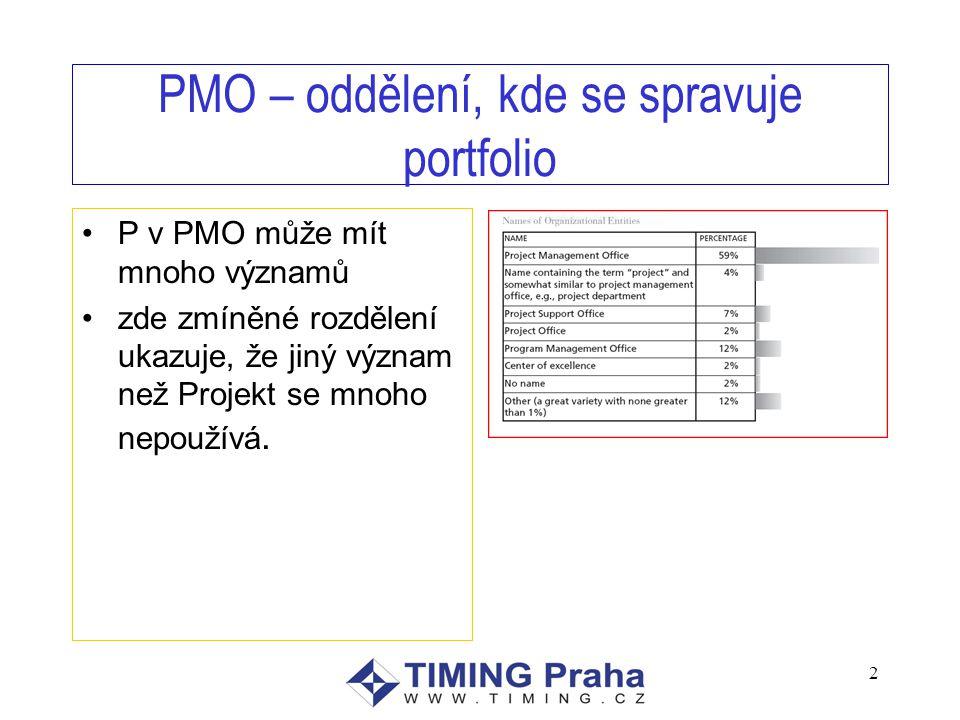 PMO – oddělení, kde se spravuje portfolio P v PMO může mít mnoho významů zde zmíněné rozdělení ukazuje, že jiný význam než Projekt se mnoho nepoužívá.