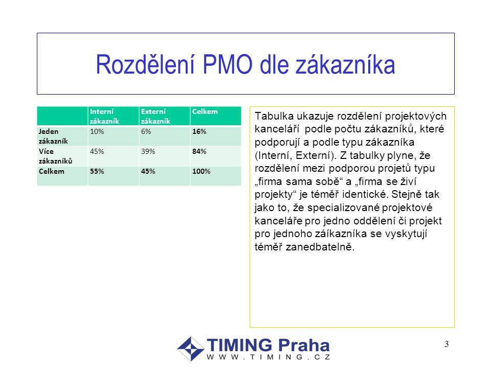 Rozdělení PMO dle zákazníka Interní zákazník Externí zákazník Celkem Jeden zákazník 10%6%16% Více zákazníků 45%39%84% Celkem55%45%100% Tabulka ukazuje rozdělení projektových kanceláří podle počtu zákazníků, které podporují a podle typu zákazníka (Interní, Externí).