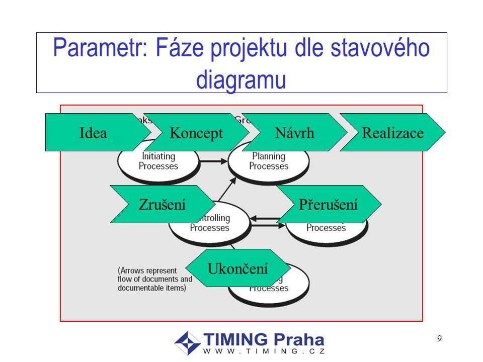 Parametr: Fáze projektu dle stavového diagramu 9 IdeaKonceptNávrhRealizace ZrušeníPřerušení Ukončení