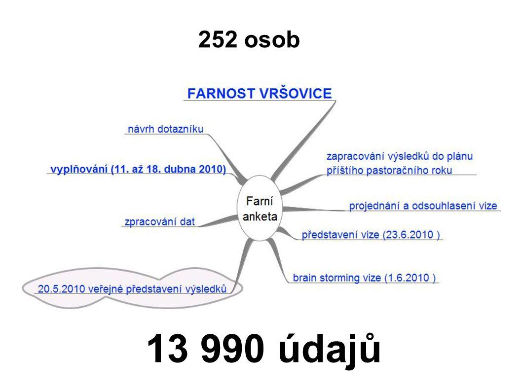 252 osob 13 990 údajů