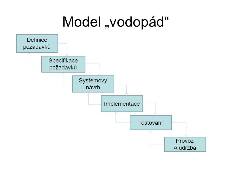 """Model """"vodopád"""" Definice požadavků Systémový návrh Implementace Testování Provoz A údržba Specifikace požadavků"""