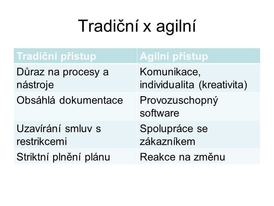 Tradiční x agilní Tradiční přístupAgilní přístup Důraz na procesy a nástroje Komunikace, individualita (kreativita) Obsáhlá dokumentaceProvozuschopný software Uzavírání smluv s restrikcemi Spolupráce se zákazníkem Striktní plnění plánuReakce na změnu