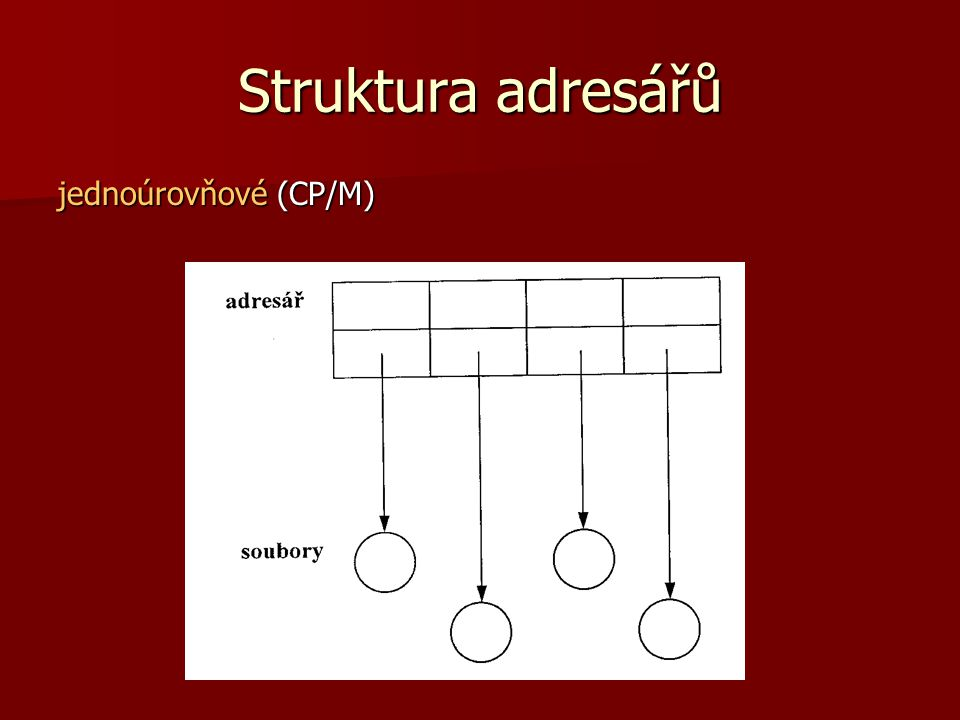 Struktura adresářů jednoúrovňové (CP/M)