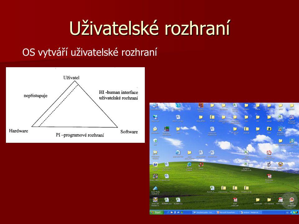 Uživatelské rozhraní OS vytváří uživatelské rozhraní