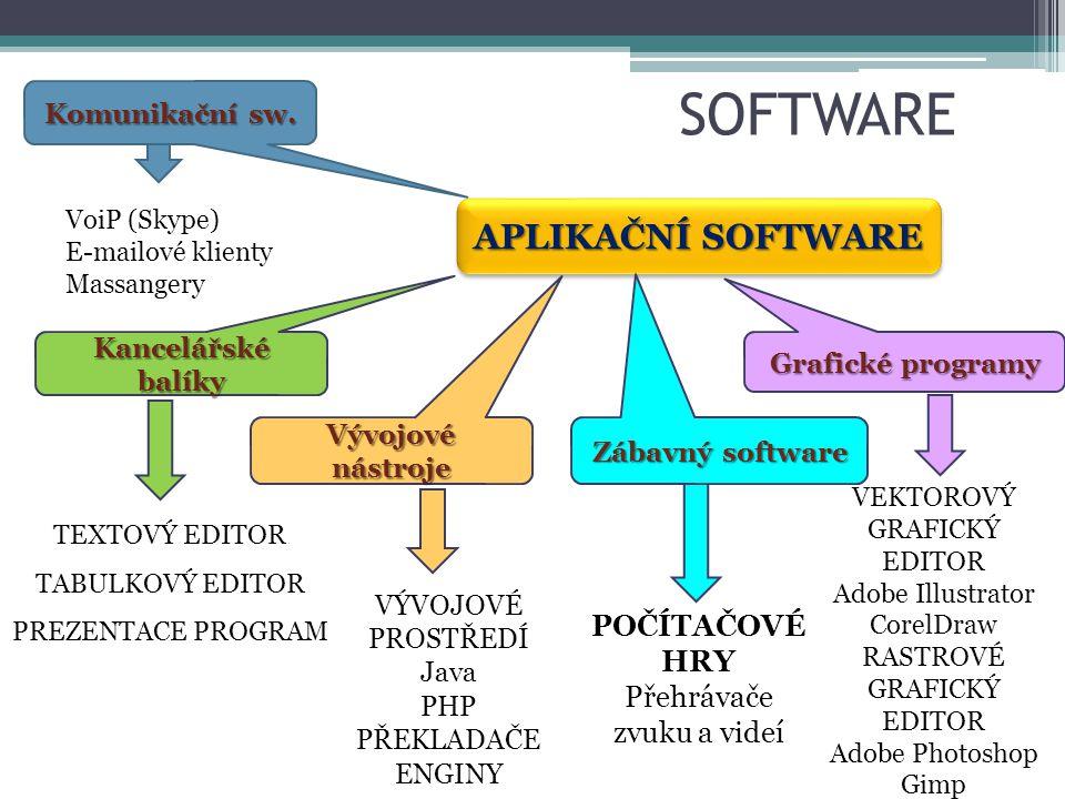 Komunikační software Slouží k přenášení:  Hlasu  Psaných zpráv  Přenosu videa (webkamery)  Datových příloh (přílohy v e-mailech apod.) Skype ICQ E-mailové klienty (Outlook, Thunderbird)