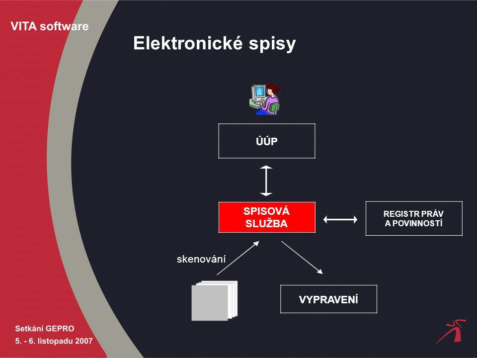 Elektronické spisy SPISOVÁ SLUŽBA REGISTR PRÁV A POVINNOSTÍ skenování VYPRAVENÍ ÚÚP