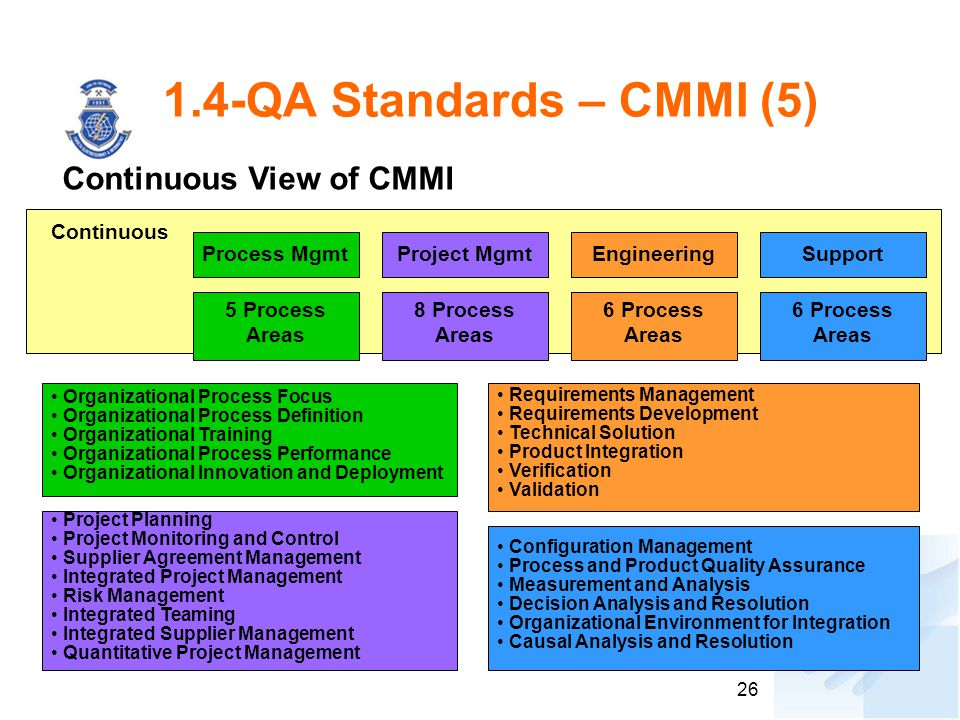 26 1.4-QA Standards – CMMI (5) Continuous View of CMMI Continuous Process Mgmt 5 Process Areas Project Mgmt 8 Process Areas Engineering 6 Process Area