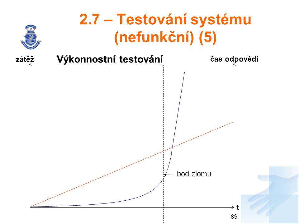 2.7 – Testování systému (nefunkční) (5) 89 bod zlomu zátěž t čas odpovědi Výkonnostní testování