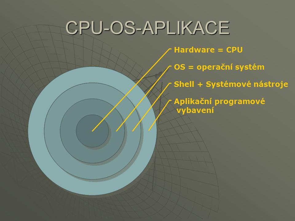 CPU-OS-APLIKACE Hardware = CPU OS = operační systém Shell + Systémové nástroje Aplikační programové vybavení