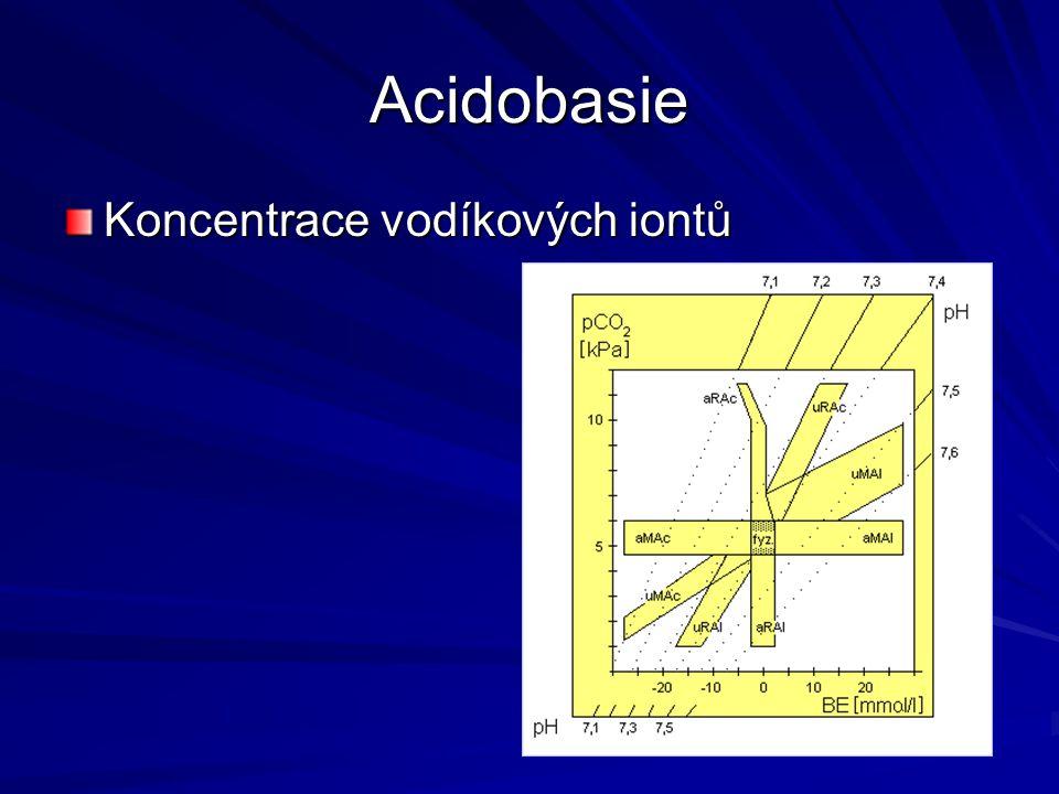 Acidobasie Koncentrace vodíkových iontů