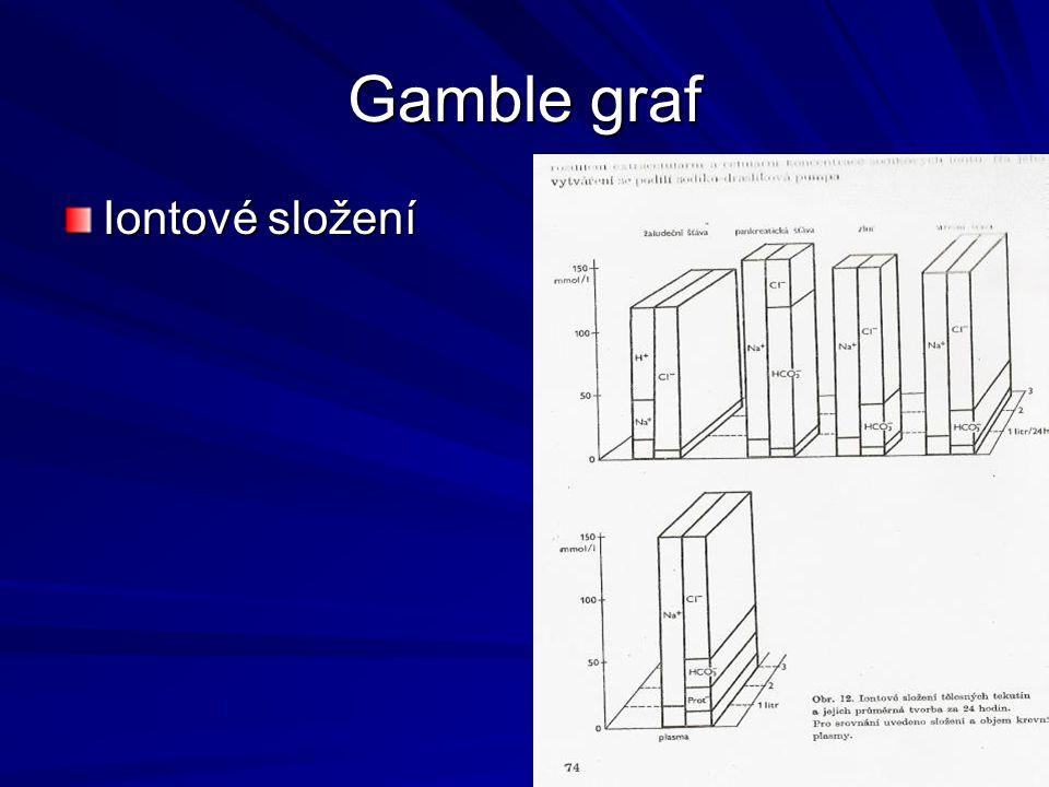 Gamble graf Iontové složení