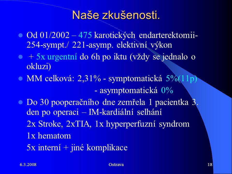 6.3.2008Ostrava18 Naše zkušenosti. Od 01/2002 – 475 karotických endarterektomii- 254-sympt./ 221-asymp. elektivní výkon + 5x urgentní do 6h po iktu (v
