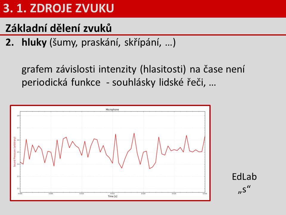 Základní dělení zvuků 2.hluky (šumy, praskání, skřípání, …) grafem závislosti intenzity (hlasitosti) na čase není periodická funkce - souhlásky lidské