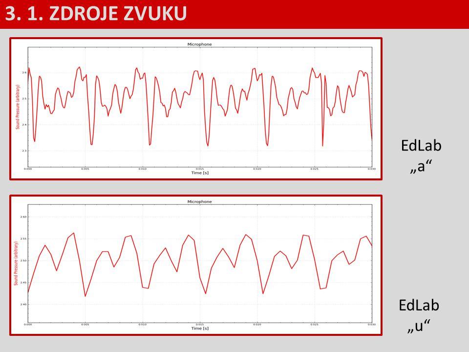 Příklad: Uslyšíme zvuk, jehož vlnění je popsáno rovnicí.