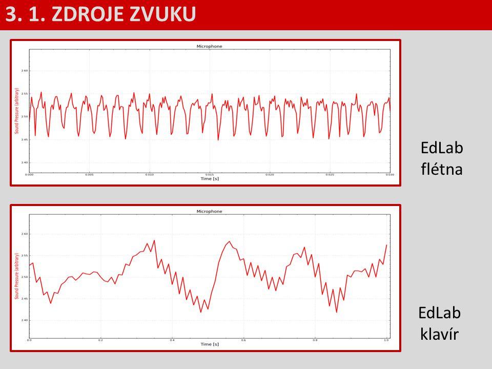 Základní dělení zvuků 2.hluky (šumy, praskání, skřípání, …) grafem závislosti intenzity (hlasitosti) na čase není periodická funkce - souhlásky lidské řeči, … 3.