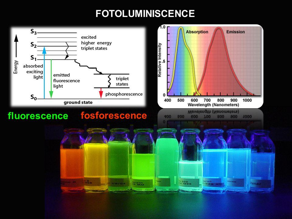 FOTOLUMINISCENCE fluorescence fosforescence
