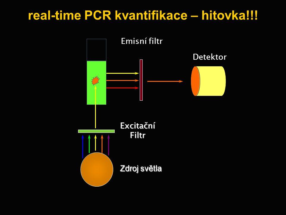 Detektor Emisní filtr Zdroj světla Excitační Filtr