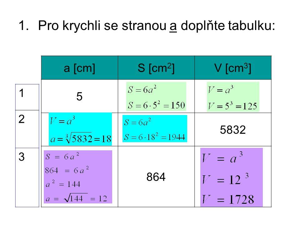 1.Pro krychli se stranou a doplňte tabulku: a [cm]S [cm 2 ]V [cm 3 ] 5 5832 864 1 2 3