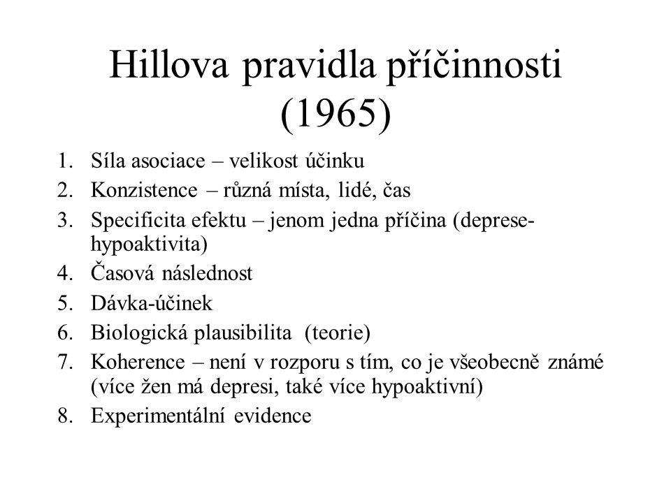 Hillova pravidla příčinnosti (1965) 1.Síla asociace – velikost účinku 2.Konzistence – různá místa, lidé, čas 3.Specificita efektu – jenom jedna příčina (deprese- hypoaktivita) 4.Časová následnost 5.Dávka-účinek 6.Biologická plausibilita (teorie) 7.Koherence – není v rozporu s tím, co je všeobecně známé (více žen má depresi, také více hypoaktivní) 8.Experimentální evidence