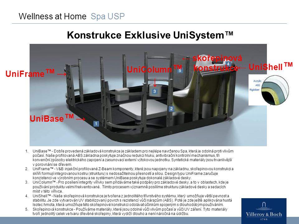 Wellness at Home Spa USP Konstrukce Exklusive UniSystem™ UniFrame ™ → UniBase ™ → UniColumn ™ ↓ ← UniShell ™ ← skořepinová konstrukce 1.UniBase™ - Dob