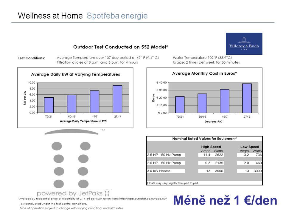 64 Wellness at Home Spotřeba energie Méně než 1 €/den