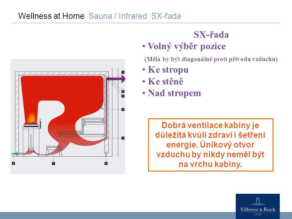 Wellness at Home Sauna / Infrared SX-řada SX-řada Volný výběr pozice (Měla by být diagonálně proti přívodu vzduchu) Ke stropu Ke stěně Nad stropem Dob