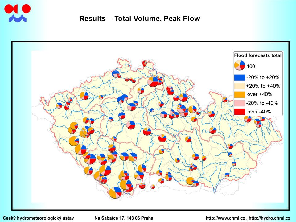 Results – Total Volume, Peak Flow