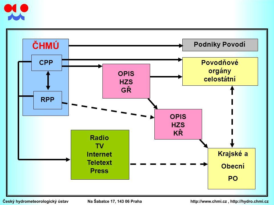 CPP RPP ČHMÚ Radio TV Internet Teletext Press OPIS HZS GŘ OPIS HZS KŘ Krajské a Obecní PO Povodňové orgány celostátní Podniky Povodí
