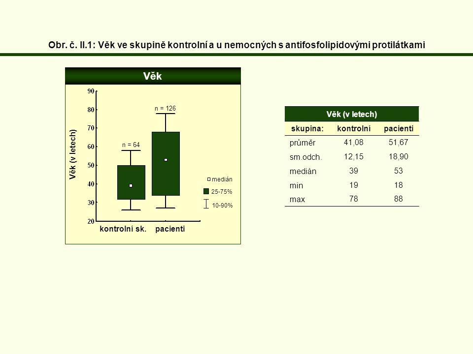 Obr. č. II.1: Věk ve skupině kontrolní a u nemocných s antifosfolipidovými protilátkami Věk (v letech) skupina:kontrolní pacienti průměr41,08 51,67 sm
