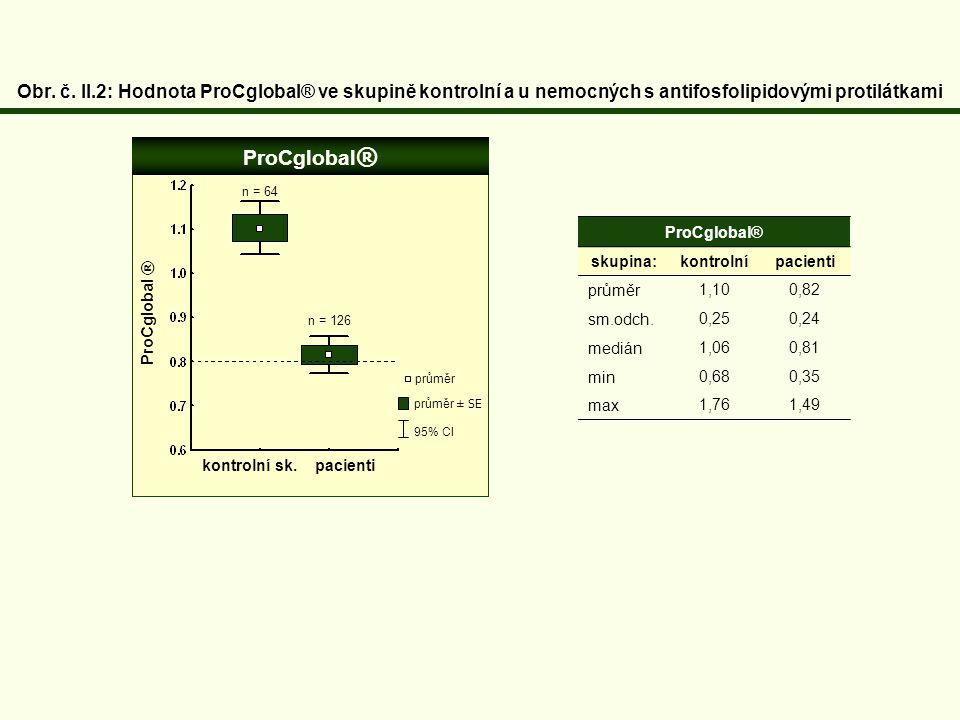 Obr. č. II.2: Hodnota ProCglobal® ve skupině kontrolní a u nemocných s antifosfolipidovými protilátkami ProCglobal® skupina:kontrolní pacienti průměr1