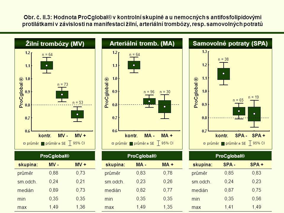 ProCglobal® skupina:MV - MV + průměr0,88 0,73 sm.odch.0,24 0,21 medián0,89 0,73 min0,35 max1,491,36 Žilní trombózy (MV) kontr.MV - MV + Arteriální tromb.
