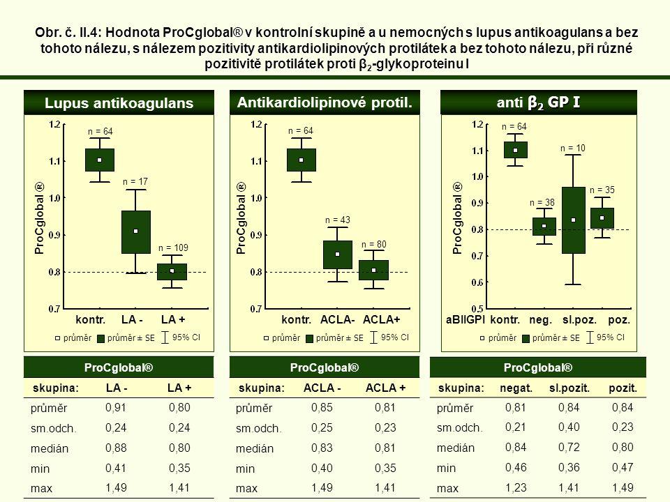 ProCglobal® skupina:LA - LA + průměr0,91 0,80 sm.odch.0,24 medián0,88 0,80 min0,410,35 max1,491,41 Lupus antikoagulans Antikardiolipinové protil.