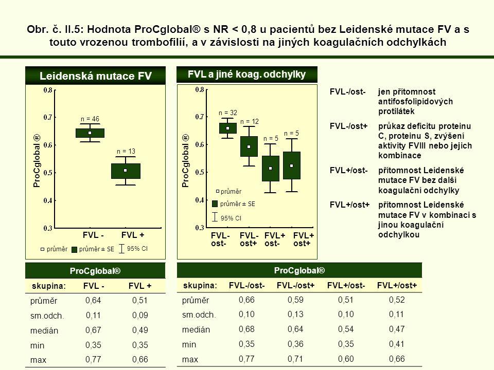 ProCglobal® skupina:FVL - FVL + průměr0,64 0,51 sm.odch.0,11 0,09 medián0,67 0,49 min0,35 max0,770,66 Leidenská mutace FV FVL - FVL + FVL a jiné koag.