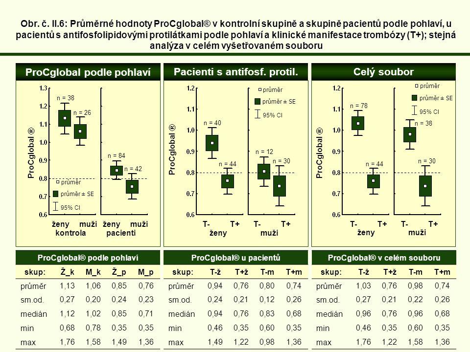 ProCglobal podle pohlaví Pacienti s antifosf. protil.Celý soubor Obr. č. II.6: Průměrné hodnoty ProCglobal® v kontrolní skupině a skupině pacientů pod