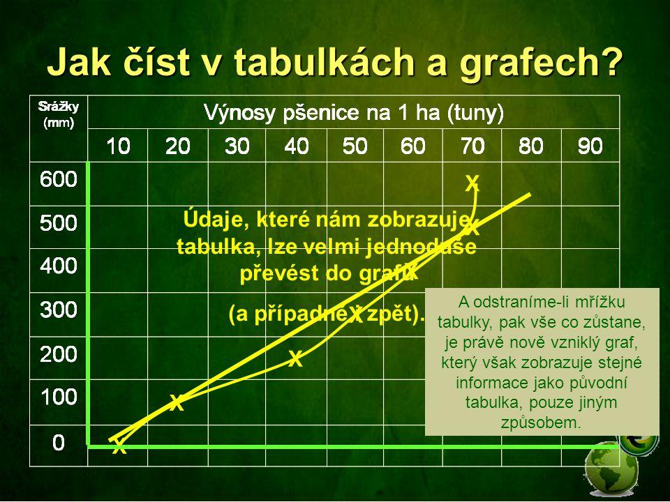 Jak číst v tabulkách a grafech.