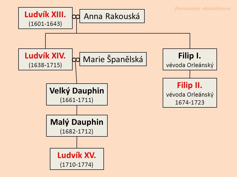 Ludvík XIII. (1601-1643) Anna Rakouská Ludvík XIV. (1638-1715) Velký Dauphin (1661-1711) Ludvík XV. (1710-1774) Filip I. vévoda Orleánský Marie Španěl