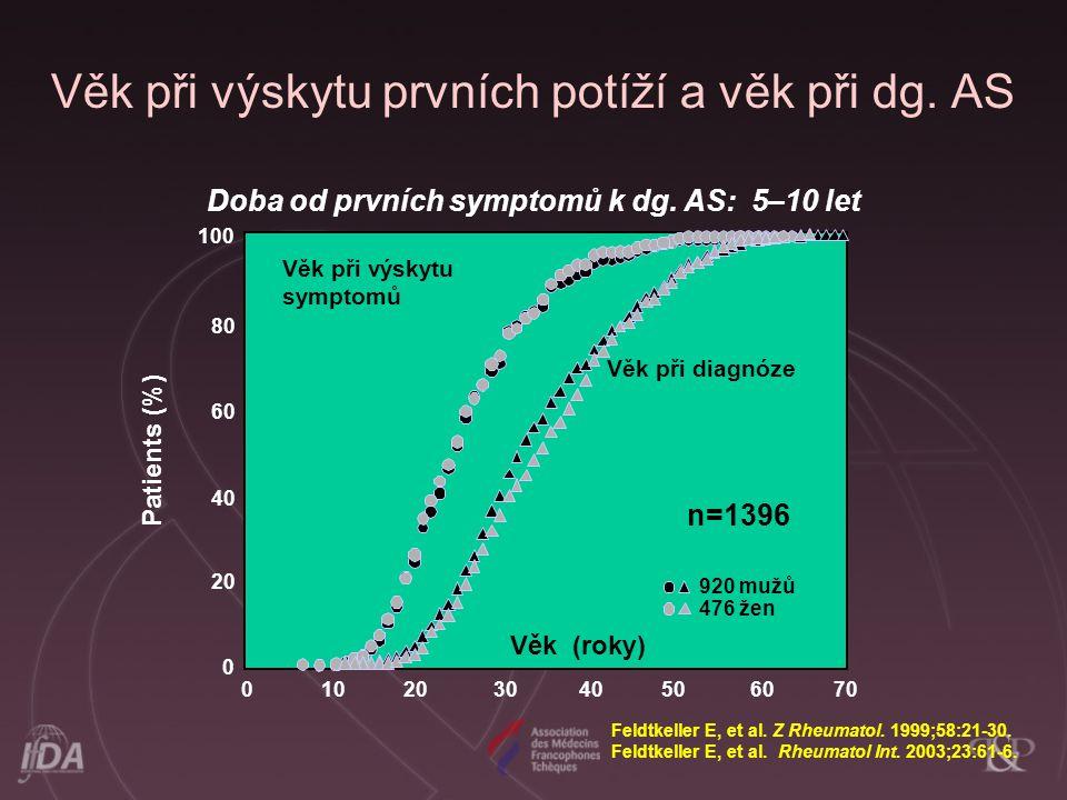 Feldtkeller E, et al. Z Rheumatol. 1999;58:21-30. Feldtkeller E, et al. Rheumatol Int. 2003;23:61-6. Věk při výskytu prvních potíží a věk při dg. AS 8
