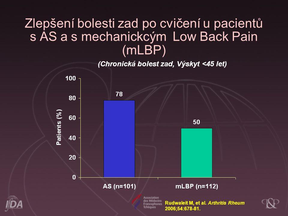 (Chronická bolest zad, Výskyt <45 let) Zlepšení bolesti zad po cvičení u pacientů s AS a s mechanickcým Low Back Pain (mLBP) Rudwaleit M, et al. Arthr