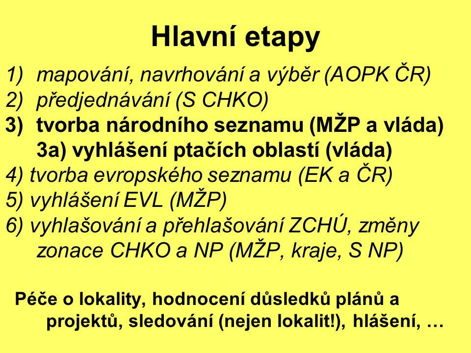 Hlavní etapy 1)mapování, navrhování a výběr (AOPK ČR) 2)předjednávání (S CHKO) 3)tvorba národního seznamu (MŽP a vláda) 3a) vyhlášení ptačích oblastí