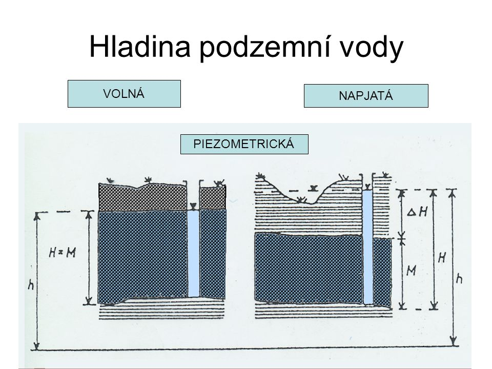 Hladina podzemní vody VOLNÁ NAPJATÁ PIEZOMETRICKÁ