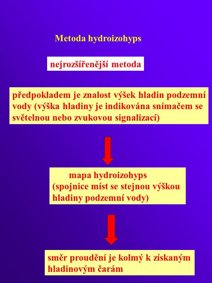 Metoda hydroizohyps nejrozšířenější metoda předpokladem je znalost výšek hladin podzemní vody (výška hladiny je indikována snímačem se světelnou nebo zvukovou signalizací) mapa hydroizohyps (spojnice míst se stejnou výškou hladiny podzemní vody) směr proudění je kolmý k získaným hladinovým čarám