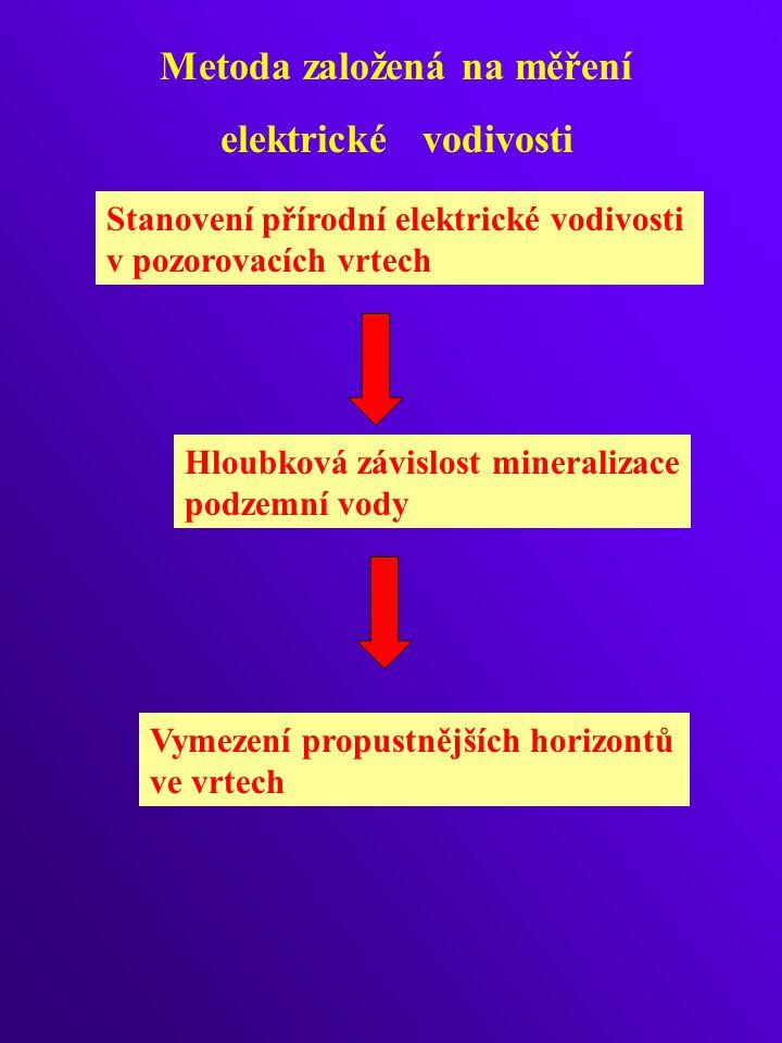 Metoda založená na měření elektrické vodivosti Stanovení přírodní elektrické vodivosti v pozorovacích vrtech Vymezení propustnějších horizontů ve vrtech Hloubková závislost mineralizace podzemní vody