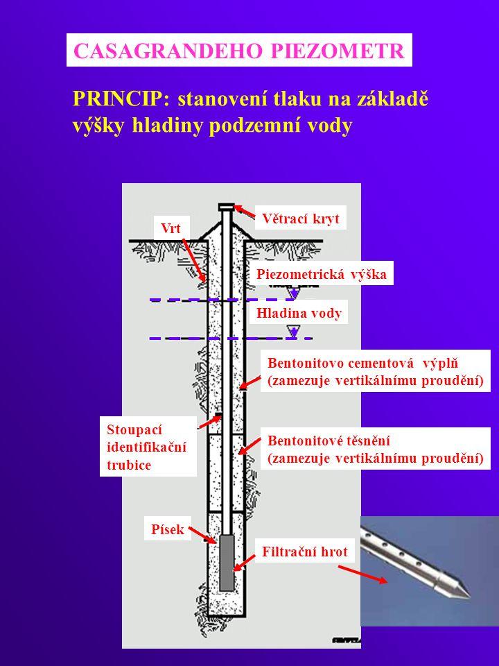 CASAGRANDEHO PIEZOMETR PRINCIP: stanovení tlaku na základě výšky hladiny podzemní vody Piezometrická výška Hladina vody Bentonitovo cementová výplň (zamezuje vertikálnímu proudění) Bentonitové těsnění (zamezuje vertikálnímu proudění) Písek Filtrační hrot Stoupací identifikační trubice Větrací kryt Vrt