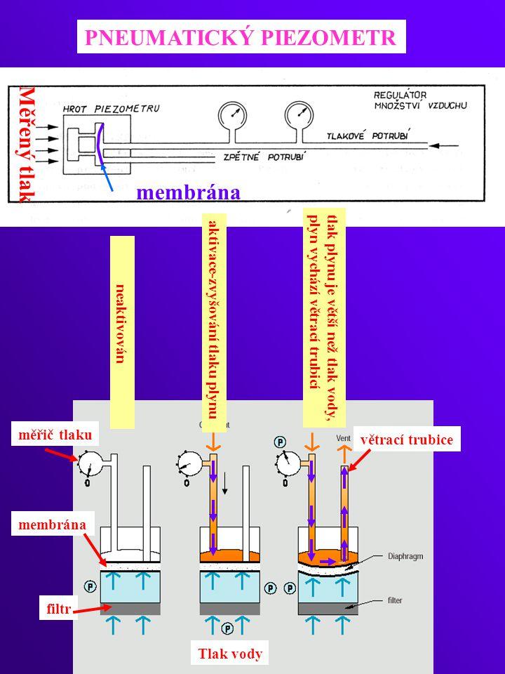 Měřený tlak membrána PNEUMATICKÝ PIEZOMETR neaktivován aktivace-zvyšování tlaku plynu tlak plynu je větší než tlak vody, plyn vychází větrací trubicí větrací trubice membrána filtr měřič tlaku Tlak vody